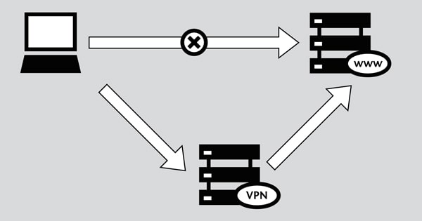 Explications sur le VPN
