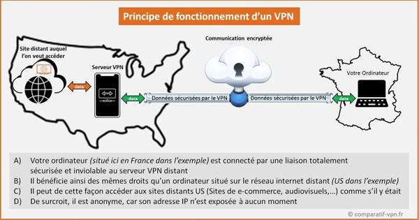 Fonctionnement du VPN