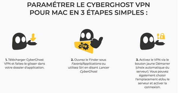 Fonctionnement Cyberghost