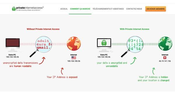 Fonctionnement private internet access