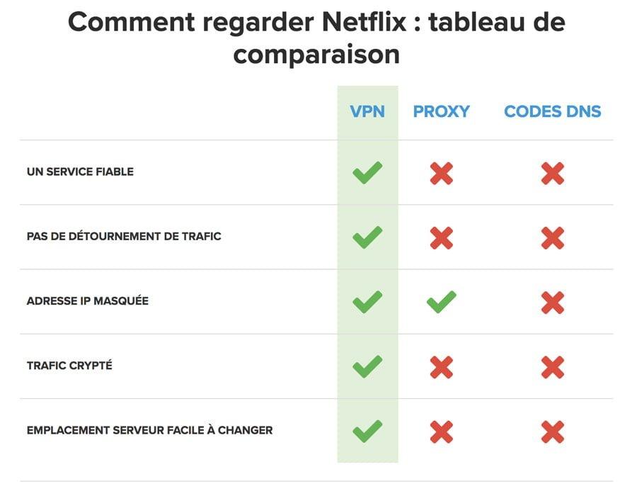Netflix ExpressVPN