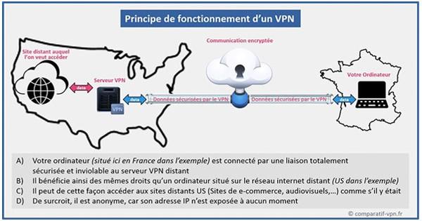 Fonctionnement VPN