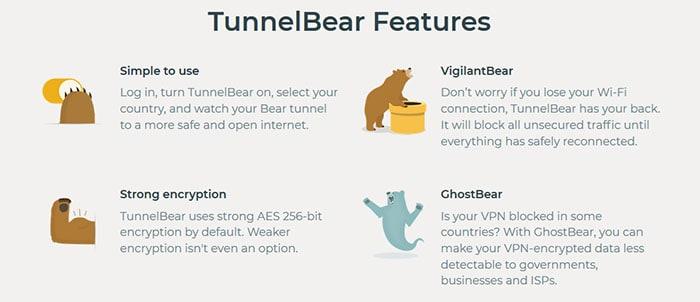 Fonctionnalités TunnelBear