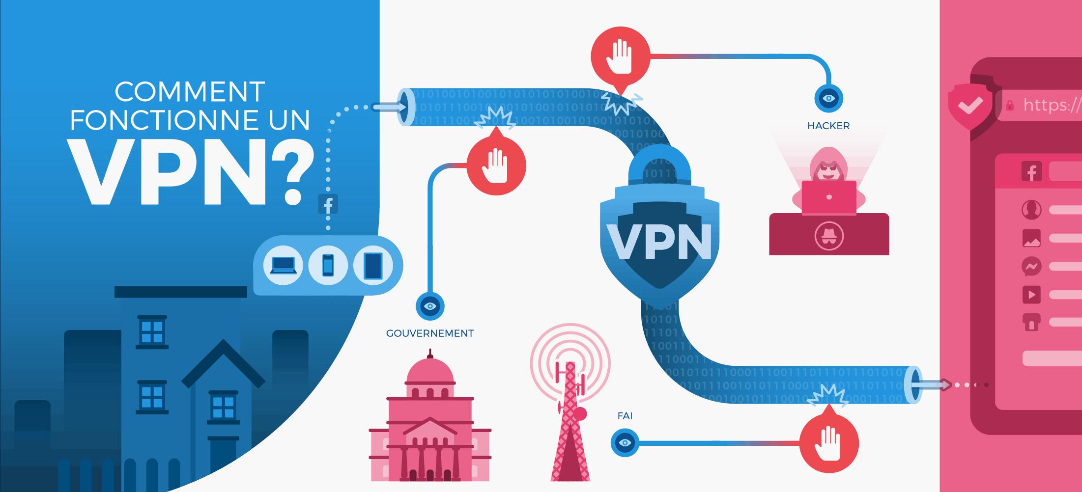Comment fonctionne un VPN