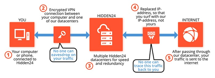 Fonctionnement Hidden24 VPN
