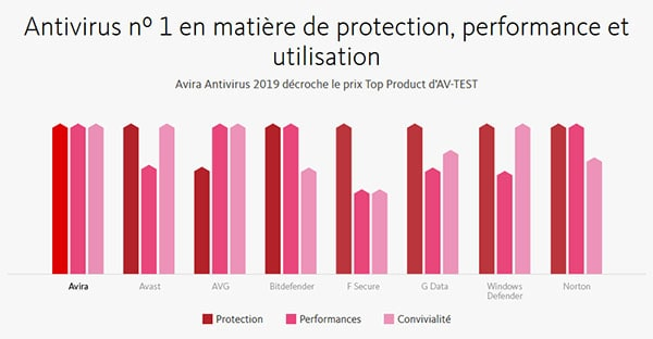Performances Avira