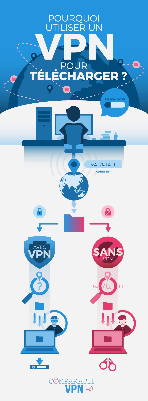 Utiliser un VPN pour télécharger