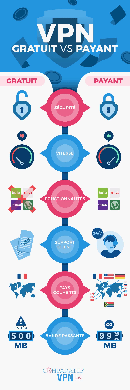VPN-gratuit-vs-payant